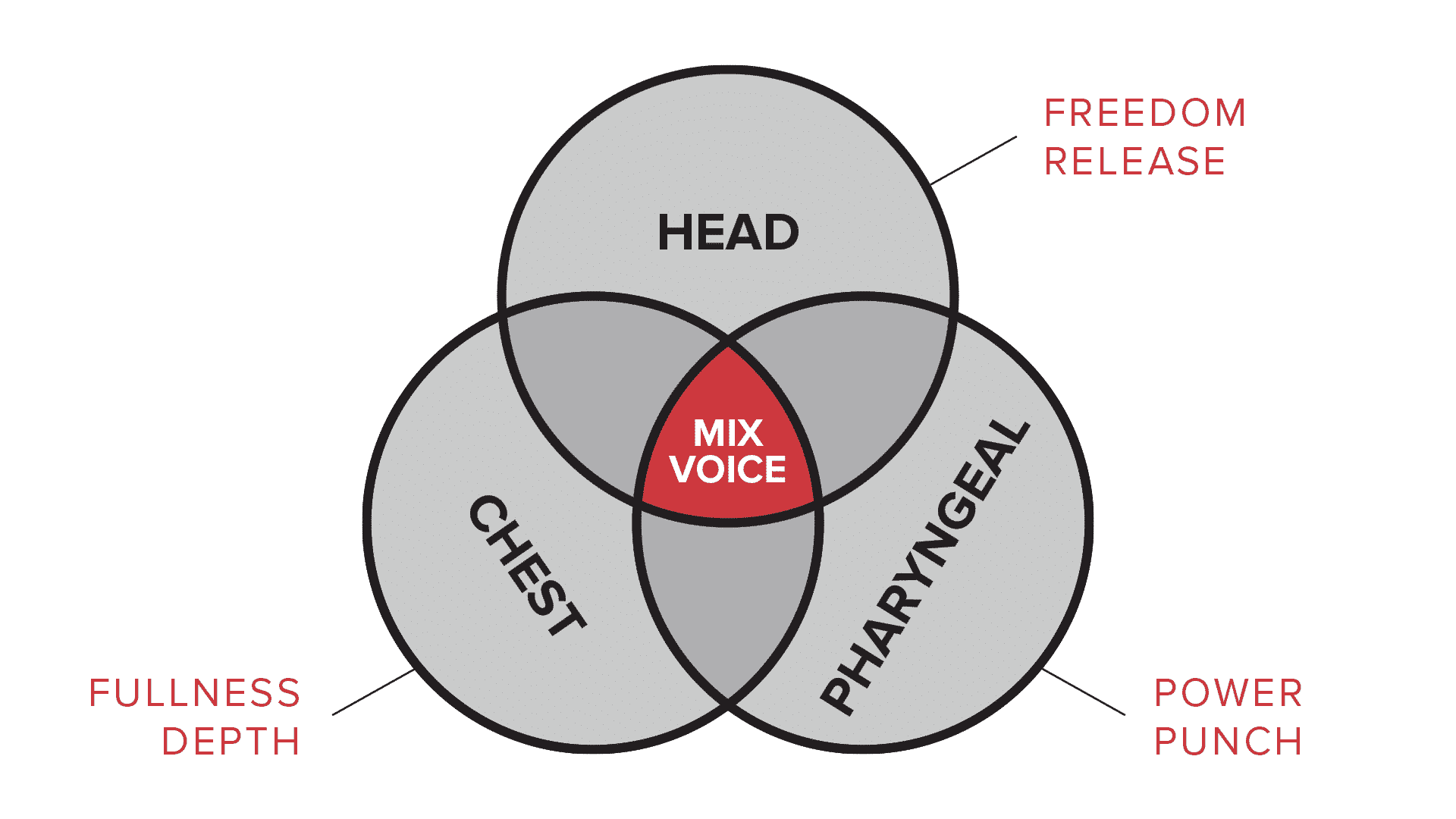 Diagram of mix voice - head and chest and pharyngeal strengths